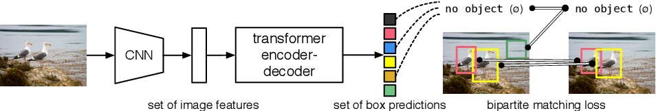 Figure 1 for End-to-End Object Detection with Transformers