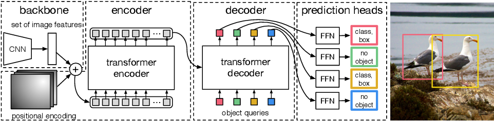Figure 3 for End-to-End Object Detection with Transformers