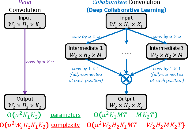 Figure 1 for Deep Collaborative Learning for Visual Recognition