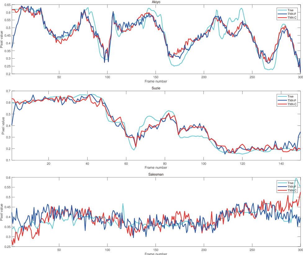 Figure 4 for A Fast Algorithm for Cosine Transform Based Tensor Singular Value Decomposition