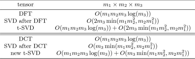 Figure 2 for A Fast Algorithm for Cosine Transform Based Tensor Singular Value Decomposition
