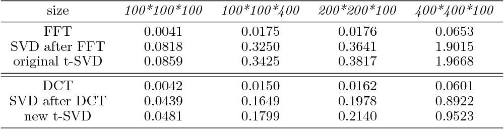 Figure 3 for A Fast Algorithm for Cosine Transform Based Tensor Singular Value Decomposition