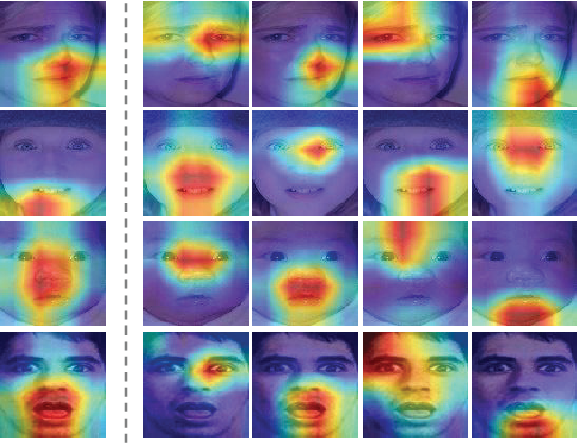 Figure 1 for Distract Your Attention: Multi-head Cross Attention Network for Facial Expression Recognition