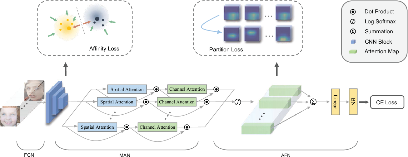 Figure 3 for Distract Your Attention: Multi-head Cross Attention Network for Facial Expression Recognition