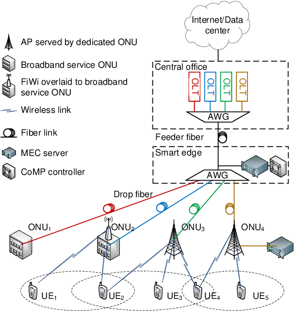 Figure 2 for Silicon Photonics in Optical Access Networks for 5G Communications
