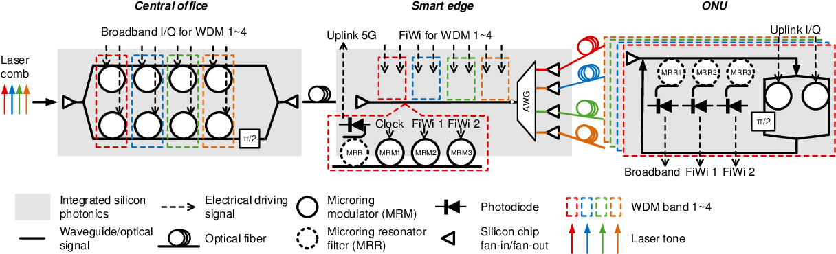 Figure 3 for Silicon Photonics in Optical Access Networks for 5G Communications