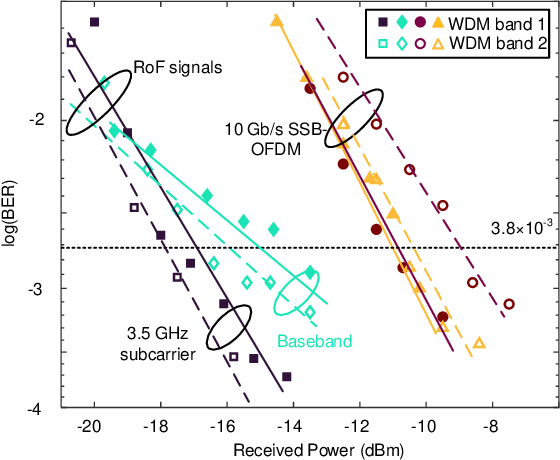 Figure 4 for Silicon Photonics in Optical Access Networks for 5G Communications