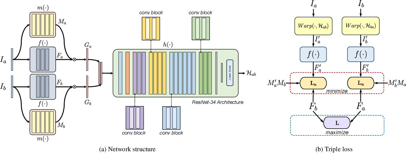 Figure 3 for Content-Aware Unsupervised Deep Homography Estimation