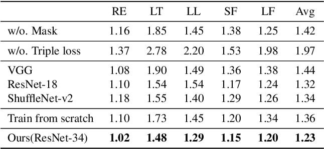 Figure 4 for Content-Aware Unsupervised Deep Homography Estimation