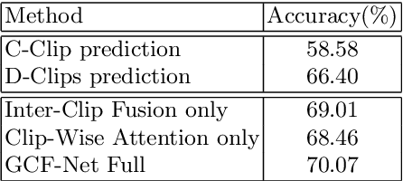 Figure 4 for GCF-Net: Gated Clip Fusion Network for Video Action Recognition