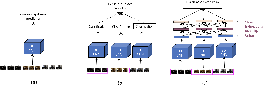Figure 1 for GCF-Net: Gated Clip Fusion Network for Video Action Recognition