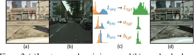 Figure 3 for Coarse-to-Fine Domain Adaptive Semantic Segmentation with Photometric Alignment and Category-Center Regularization