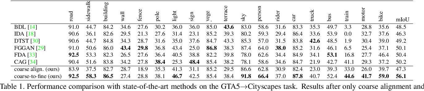 Figure 2 for Coarse-to-Fine Domain Adaptive Semantic Segmentation with Photometric Alignment and Category-Center Regularization