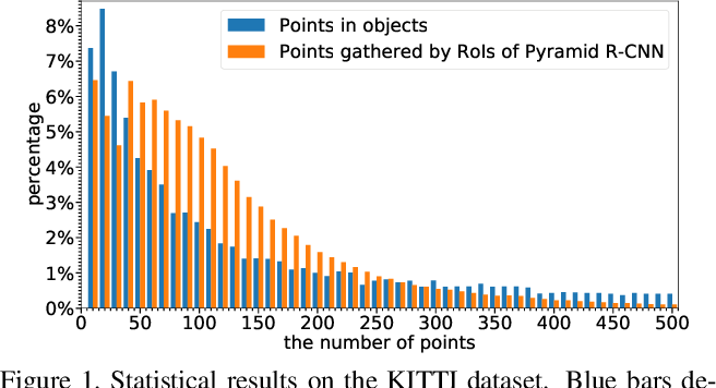 Figure 1 for Pyramid R-CNN: Towards Better Performance and Adaptability for 3D Object Detection