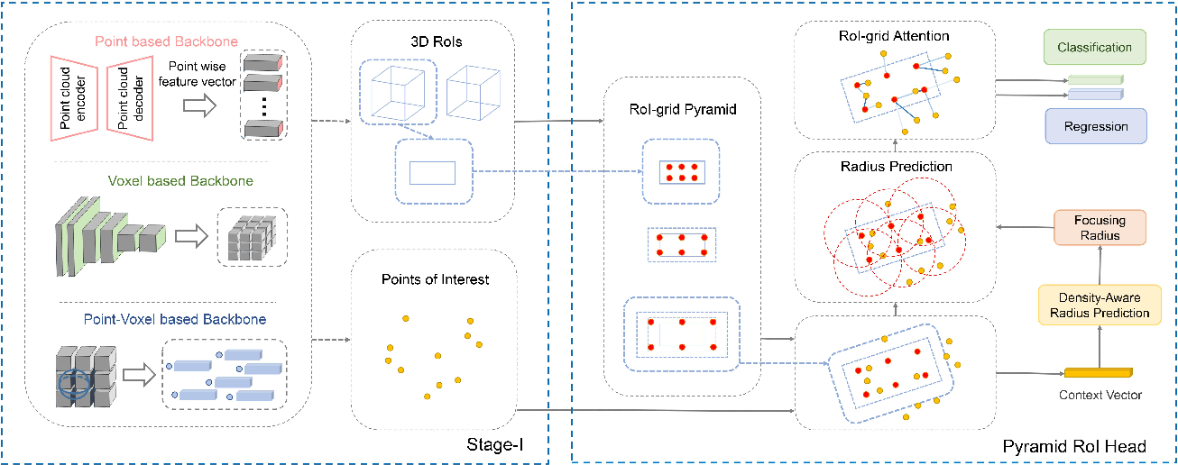 Figure 3 for Pyramid R-CNN: Towards Better Performance and Adaptability for 3D Object Detection