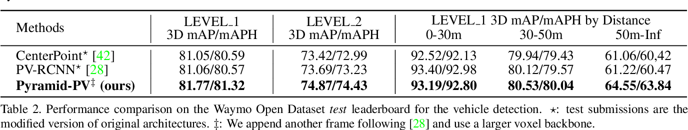 Figure 4 for Pyramid R-CNN: Towards Better Performance and Adaptability for 3D Object Detection