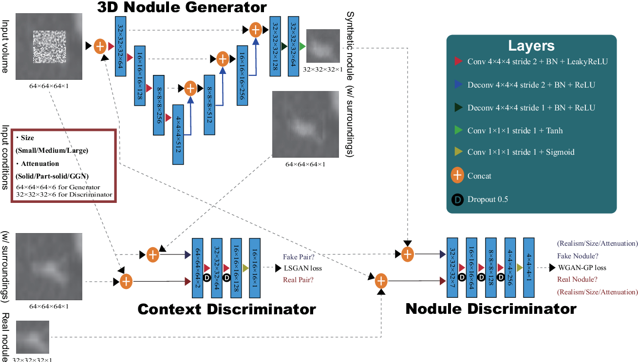 Figure 3 for Synthesizing Diverse Lung Nodules Wherever Massively: 3D Multi-Conditional GAN-based CT Image Augmentation for Object Detection