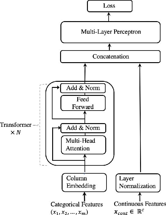 Figure 1 for TabTransformer: Tabular Data Modeling Using Contextual Embeddings