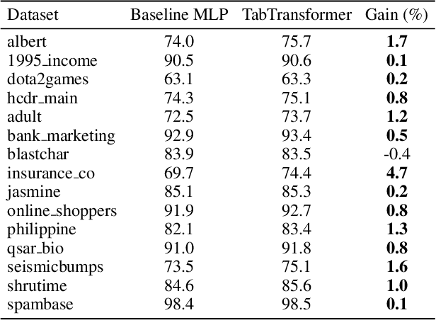 Figure 2 for TabTransformer: Tabular Data Modeling Using Contextual Embeddings