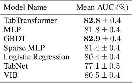 Figure 4 for TabTransformer: Tabular Data Modeling Using Contextual Embeddings
