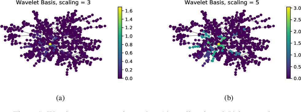 Figure 1 for Graph Wavelet Neural Network