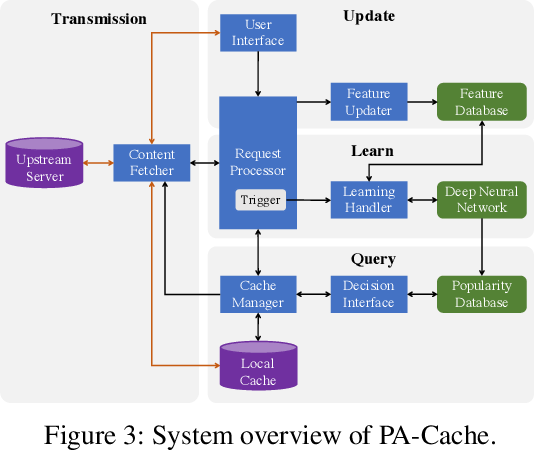 Figure 3 for PA-Cache: Learning-based Popularity-Aware Content Caching in Edge Networks