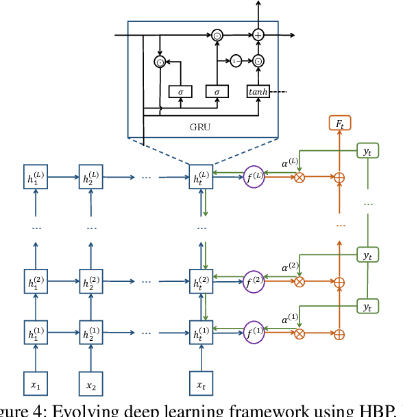 Figure 4 for PA-Cache: Learning-based Popularity-Aware Content Caching in Edge Networks