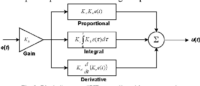 Figure 3 from Iterative Feedback Tuning (IFT) of Hard Disk Drive