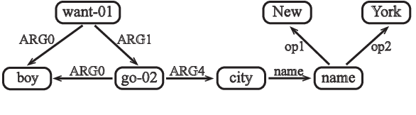 Figure 1 for AMR Parsing with Action-Pointer Transformer