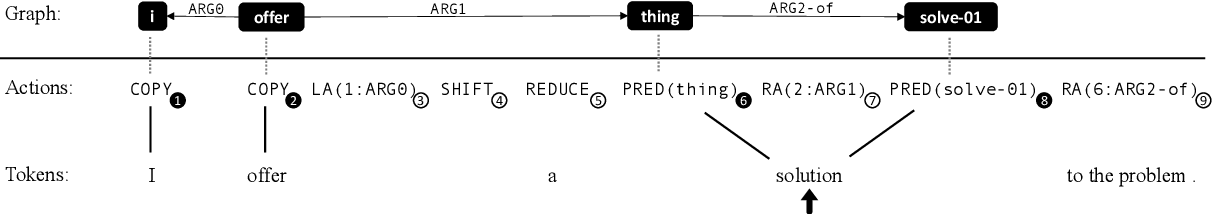 Figure 3 for AMR Parsing with Action-Pointer Transformer
