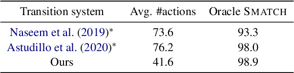 Figure 2 for AMR Parsing with Action-Pointer Transformer