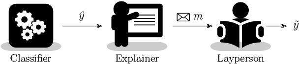 Figure 1 for Towards Prediction Explainability through Sparse Communication