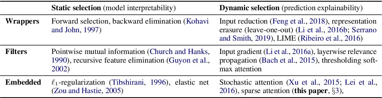 Figure 2 for Towards Prediction Explainability through Sparse Communication