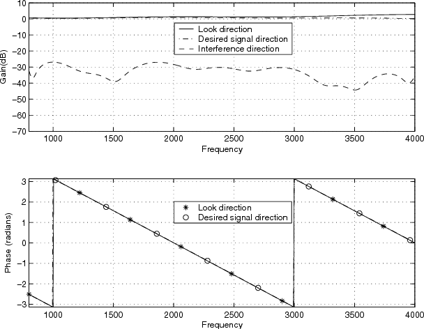 Adaptive wideband beamforming with robustness against presteering