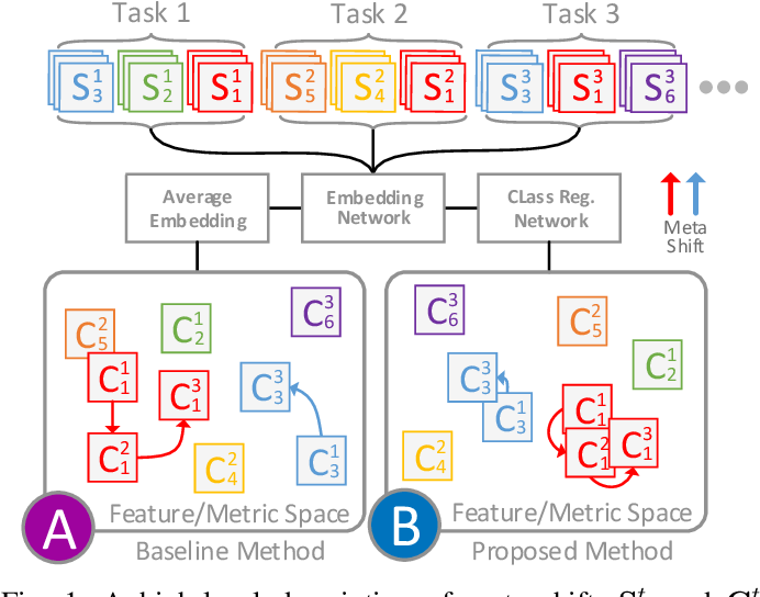 Figure 1 for Class Regularization: Improve Few-shot Image Classification by Reducing Meta Shift