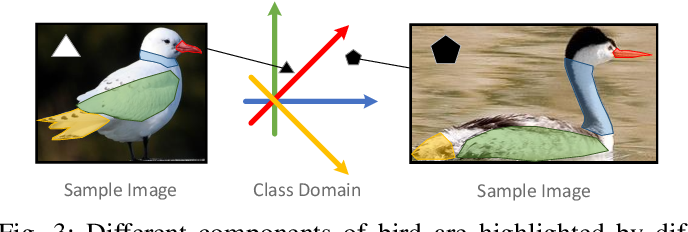Figure 3 for Class Regularization: Improve Few-shot Image Classification by Reducing Meta Shift