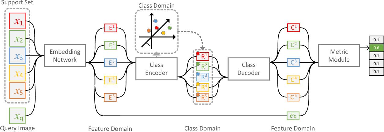 Figure 4 for Class Regularization: Improve Few-shot Image Classification by Reducing Meta Shift