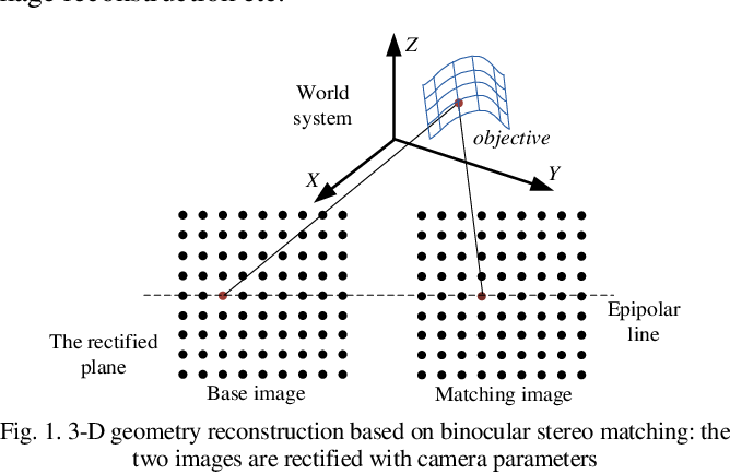 Figure 1 for Fully Parallel Architecture for Semi-global Stereo Matching with Refined Rank Method