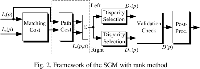Figure 2 for Fully Parallel Architecture for Semi-global Stereo Matching with Refined Rank Method