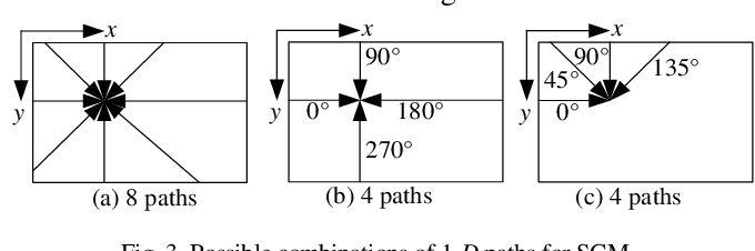 Figure 3 for Fully Parallel Architecture for Semi-global Stereo Matching with Refined Rank Method