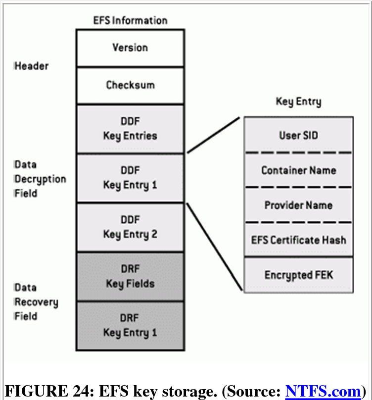 Figure 24 from An Overview of Cryptography (Updated Version, 3 March