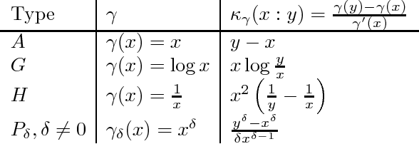Figure 1 for Generalizing Jensen and Bregman divergences with comparative convexity and the statistical Bhattacharyya distances with comparable means