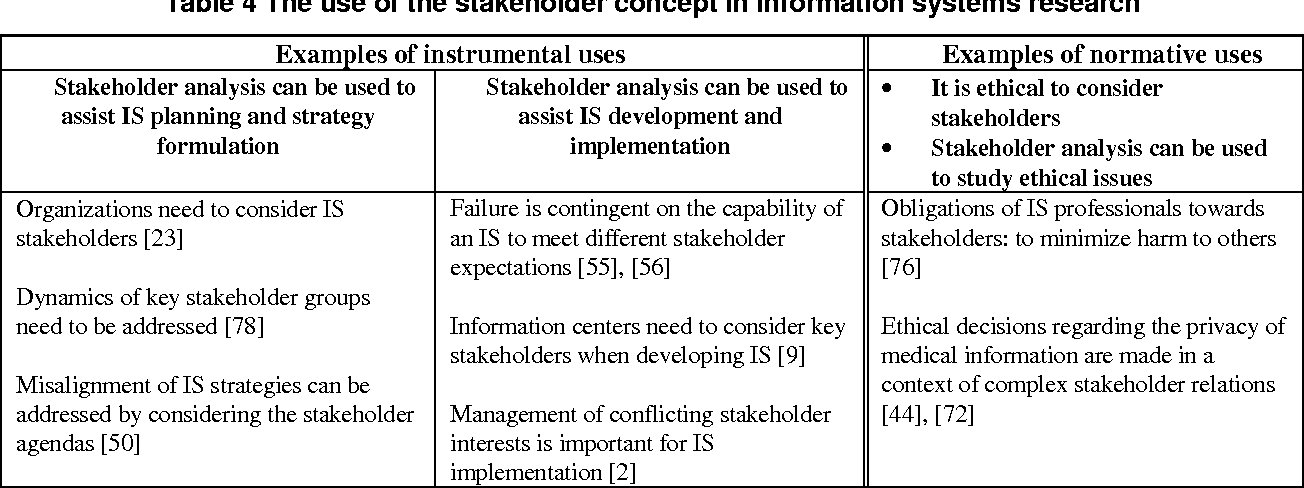 Aspects Of The Stakeholder Concept And Their Implications For
