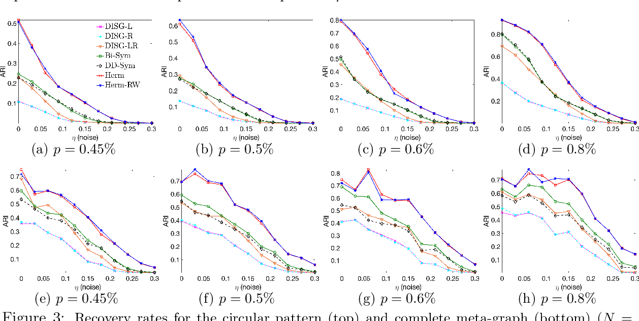 Figure 2 for Hermitian matrices for clustering directed graphs: insights and applications
