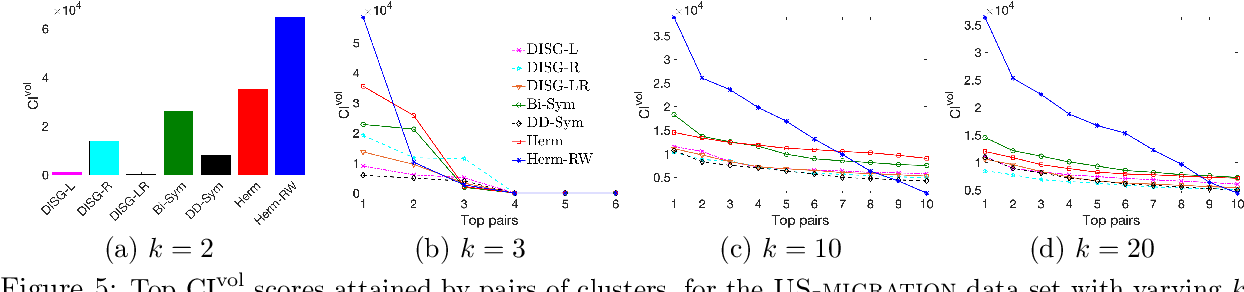 Figure 4 for Hermitian matrices for clustering directed graphs: insights and applications