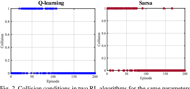 Figure 2 for Reinforcement Learning-Enabled Decision-Making Strategies for a Vehicle-Cyber-Physical-System in Connected Environment