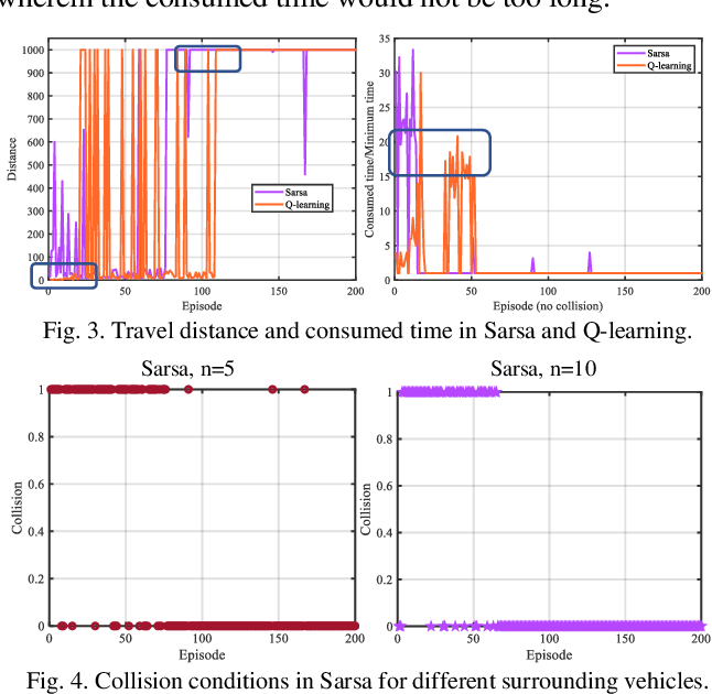 Figure 3 for Reinforcement Learning-Enabled Decision-Making Strategies for a Vehicle-Cyber-Physical-System in Connected Environment