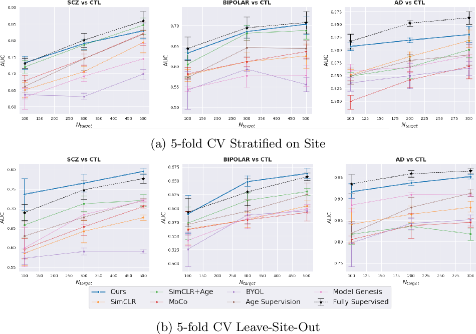 Figure 3 for Contrastive Learning with Continuous Proxy Meta-Data for 3D MRI Classification