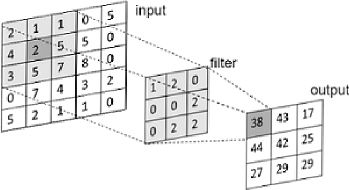 Figure 3 for Review: deep learning on 3D point clouds