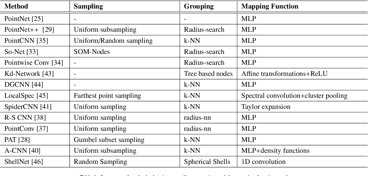 Figure 2 for Review: deep learning on 3D point clouds